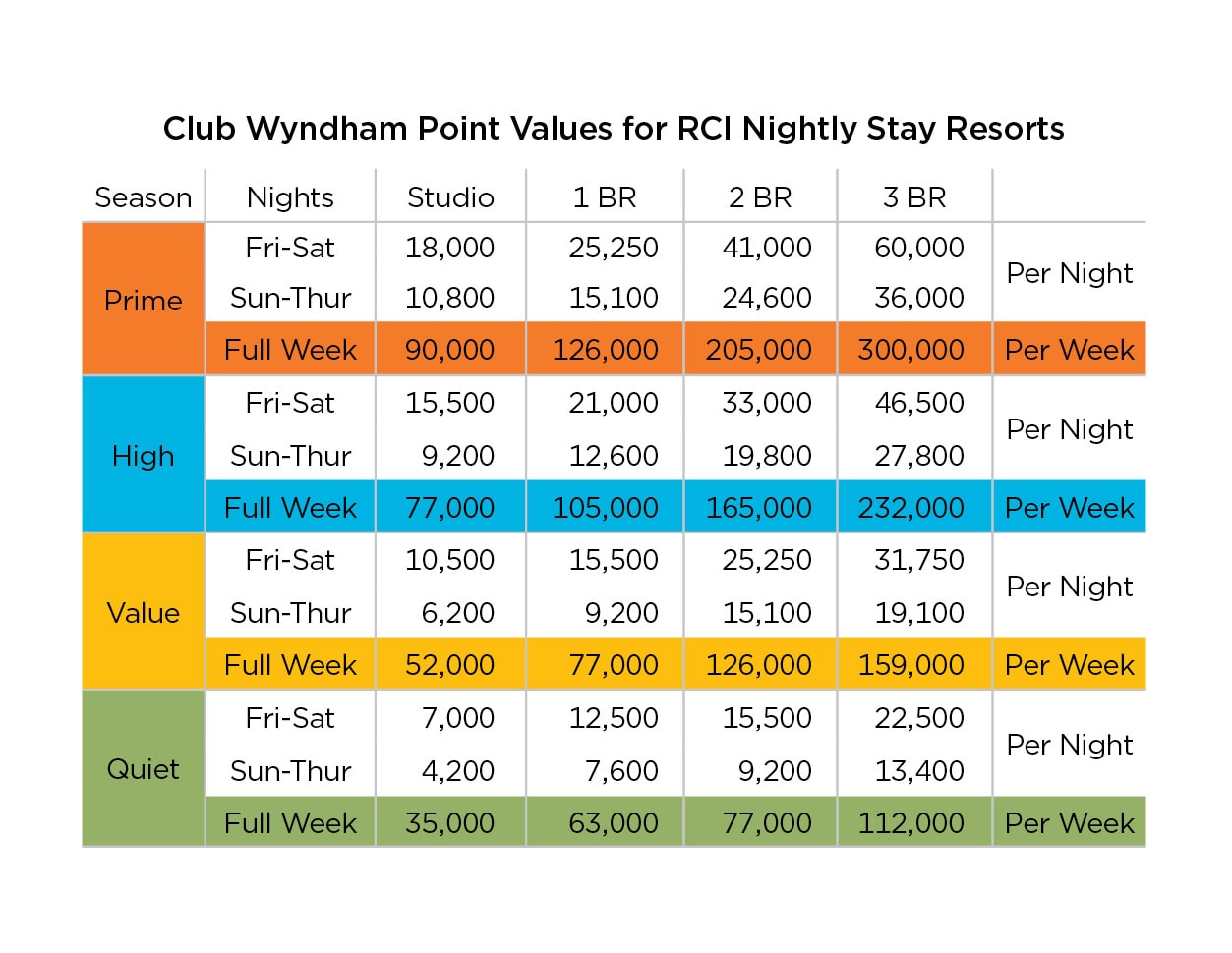 Club Wyndham Owner Resources Rci Nightly Stays Club Wyndham
