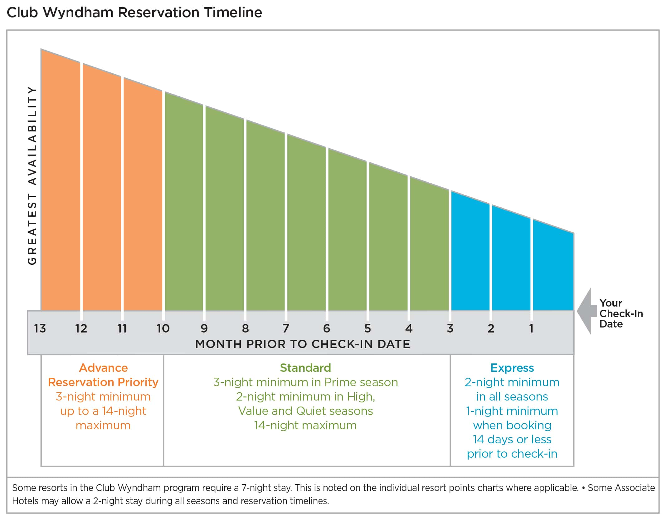 CLUB WYNDHAM Plus Reservation Timeline
